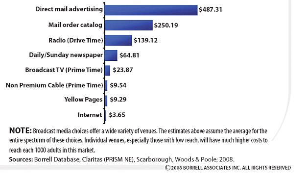 cost of advertising in local papers
